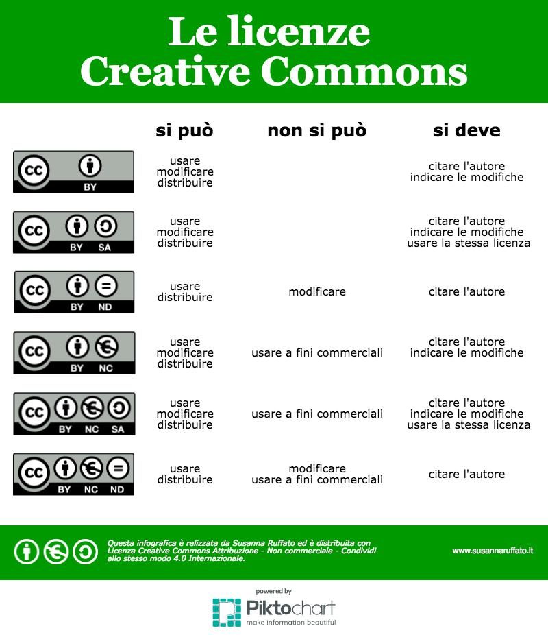 Licenze Creative Commons