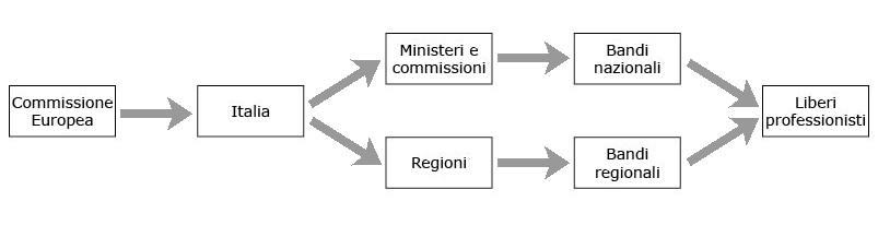 Fondi europei e libero professionisti