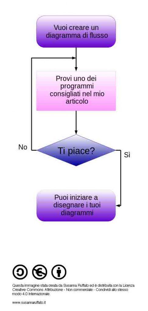 Diagramma di flusso sulla scelta del programma più adatto: prova uno dei programmi che ti propongo - ti piace? - sì, allora crea i tuoi diagrammi - no, prova un altro programma.