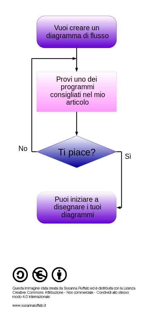 4 programmi gratuiti per disegnare diagrammi di flusso for Programmi di arredamento gratuiti
