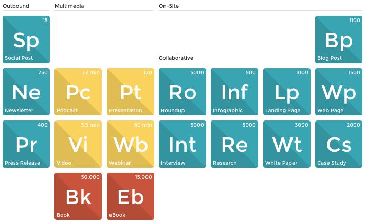 La tavola periodica dei contenuti